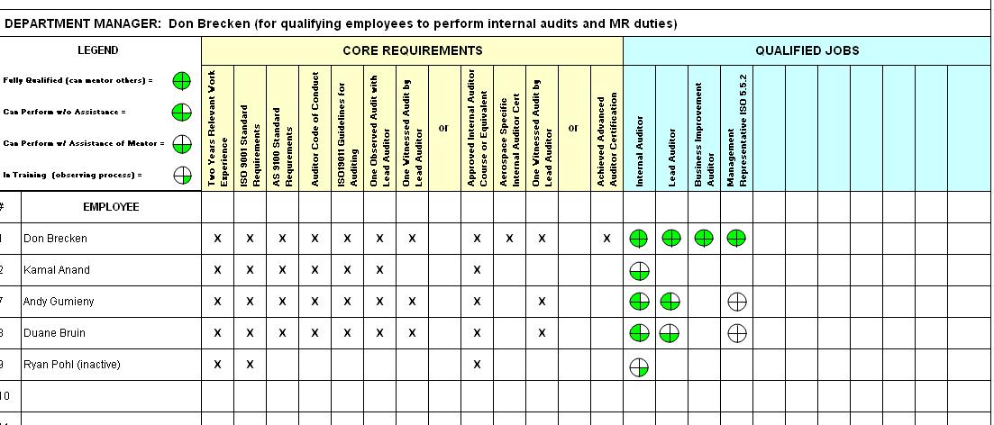 figure 1 auditor qualification matrix
