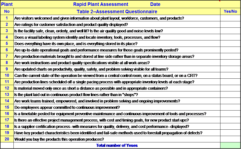 Lean Rapid Plant Assessment As A Tool For More Effective