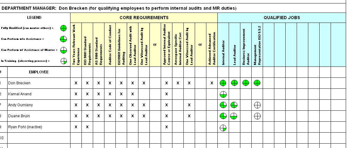 Figure 1 Auditor Qualification Matrix The Auditor